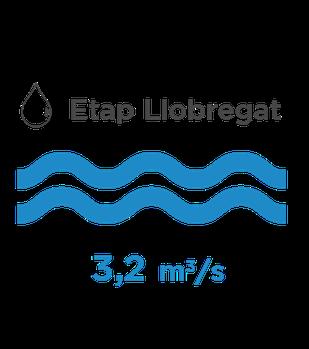 Producció ETAP Llobregat