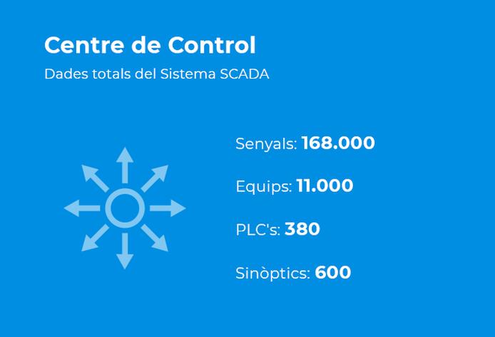 Centre de control